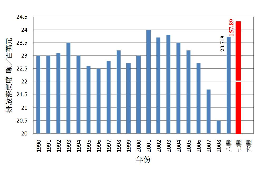 國光石化八輕二氧化碳排放密集度